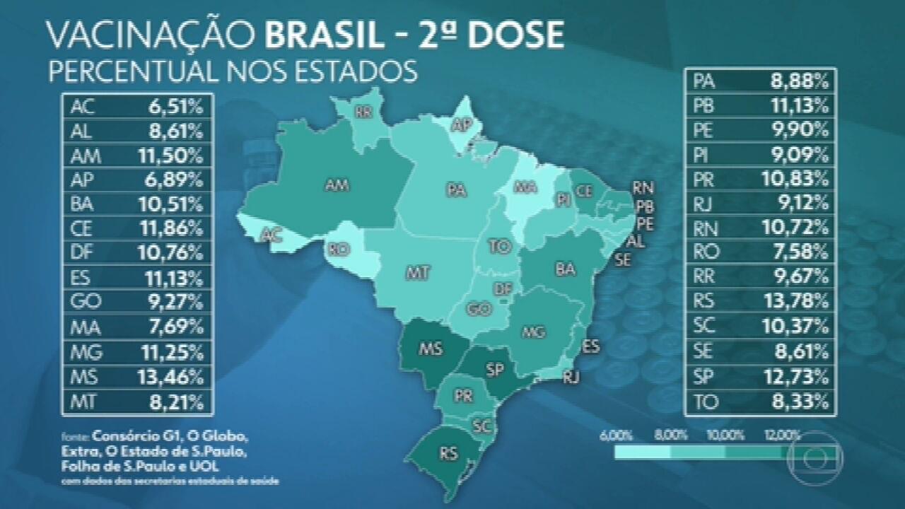 Brasil registra 1.119 mortes por Covid em 24 horas